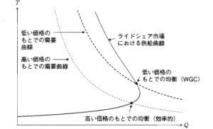 各価格が与えられたときの需要曲線(点線)と供給曲線(実線)のグラフ。